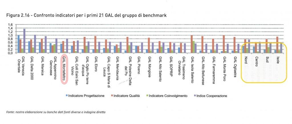 Confronto indicatori per i primi 21 GAL