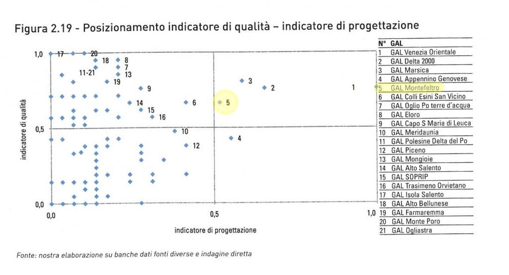 Posizionamento indicatore di qualità - indicatore di progettazione